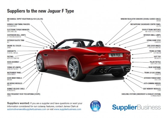 Suppliers To The New Jaguar F Type