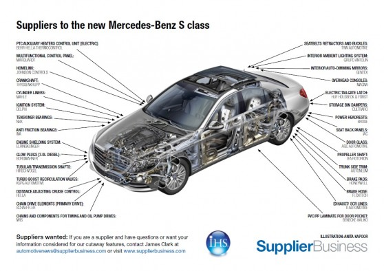 Suppliers To The New Mercedes Benz S Class Supplierinsight