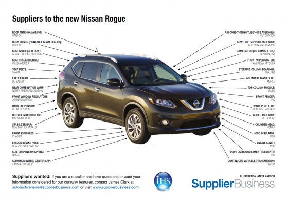 Nissan Rouge 2014 >> Suppliers to the new Nissan Rogue - SupplierInsight