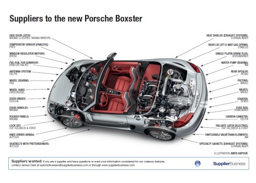 Suppliers To The New Porsche Boxster Supplierinsight