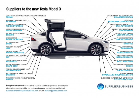 Suppliers to the new Tesla Model X - SupplierInsight