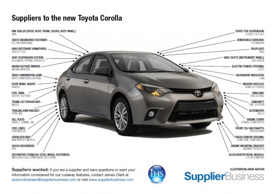 Suppliers To The New Toyota Corolla Supplierinsight